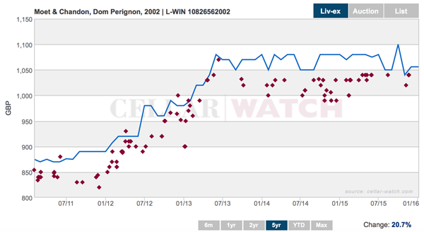 Cellar Watch graph