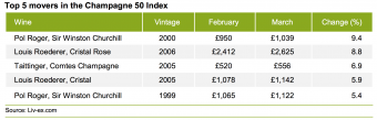 top-5-movers-champagne-50-index