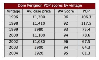 Dom-Pérignon-POP