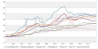 champagne-investment-graph
